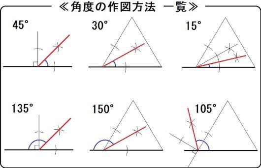 角度の作図方法一覧