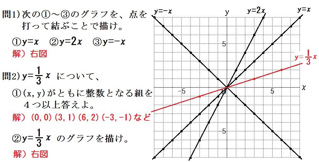 中学数学「比例と反比例」の教え方⑤ 座標とグラフ - Part 2