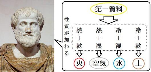 アリストテレスの4元素説